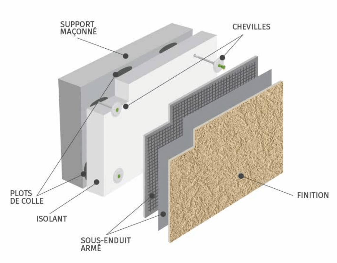 Schéma pose isolation thermique par l'extérieur